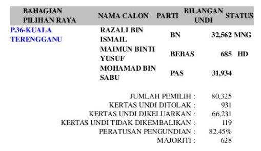 Carta keputusan PRU12